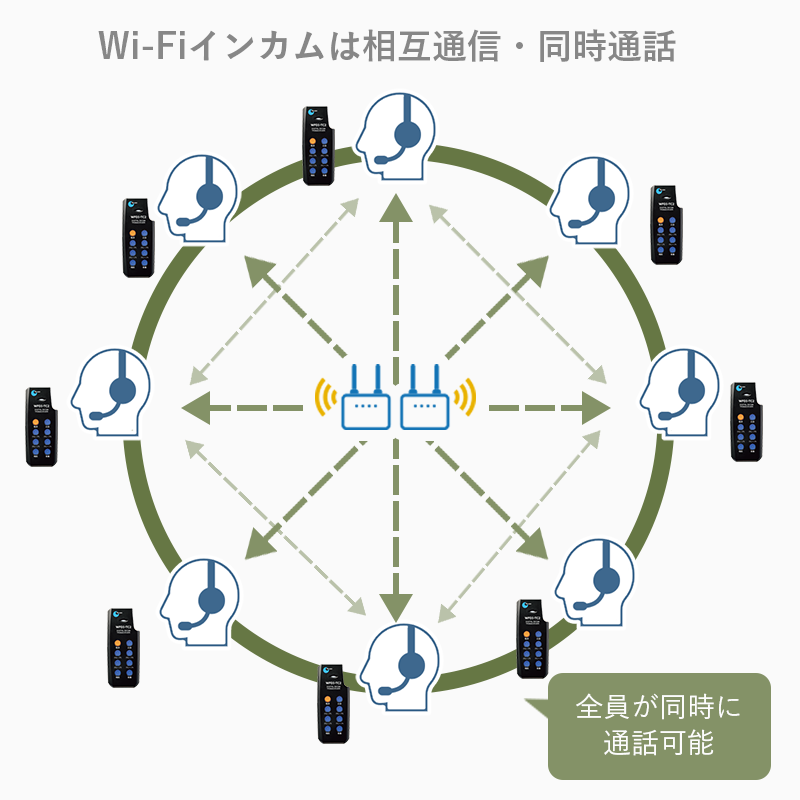 Wi-Fiインカム「クリアトークカム」の長所:全員が同時に通信・通話可能